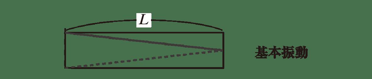 波動12 ポイント1 基本振動の図