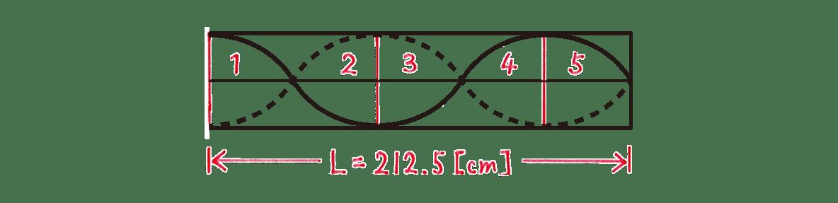波動12 練習 図 赤字の書き込みすべてあり