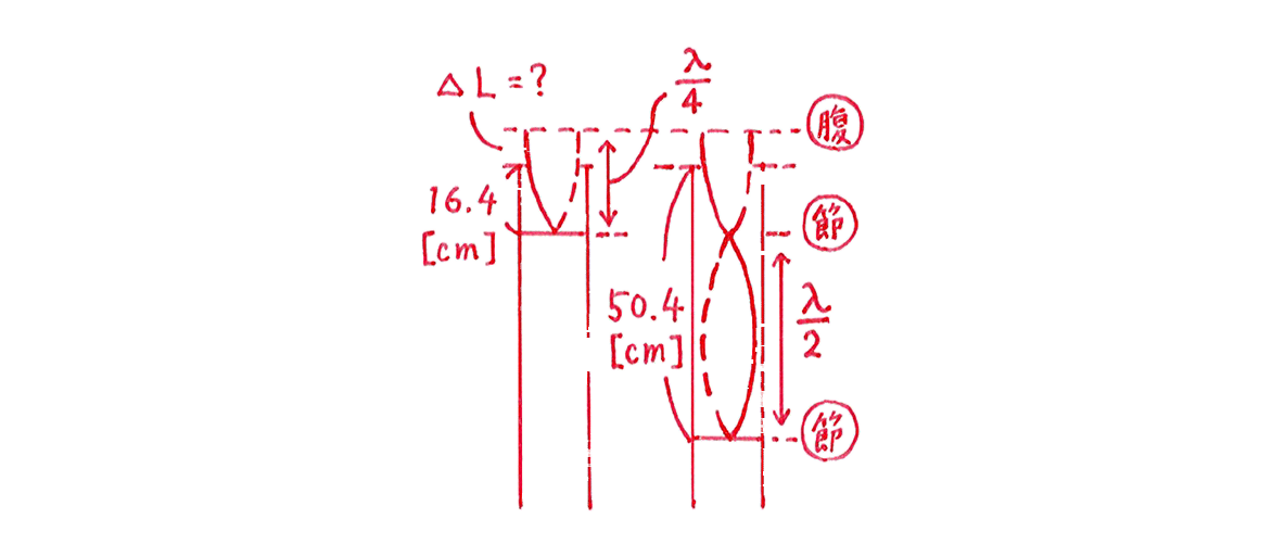 波動13 練習 (1)手書き図 左と右
