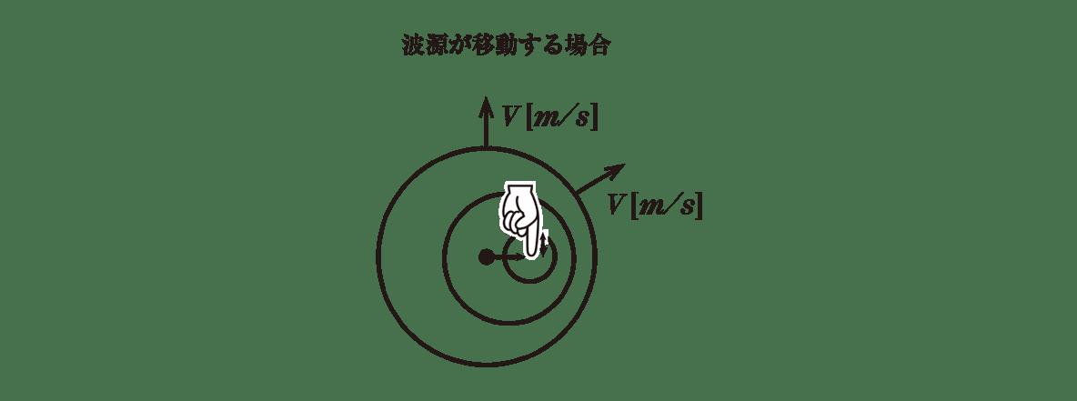 波動15 ポイント1 右の図
