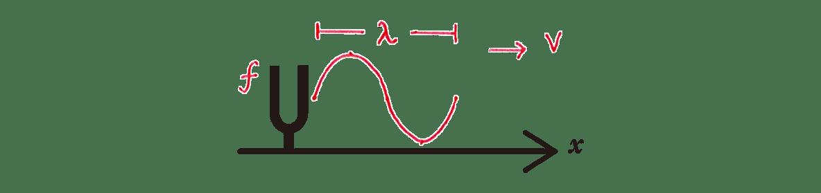 波動15 練習 書き込みあり図