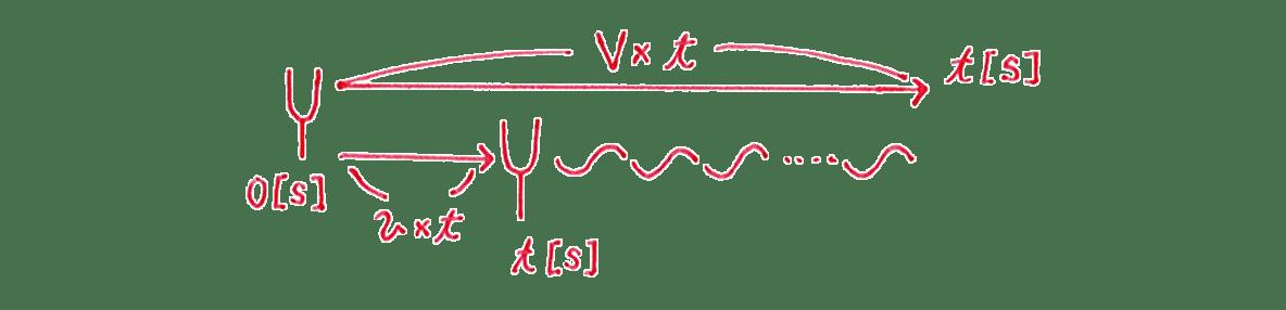 波動15 練習 ②の手書き図