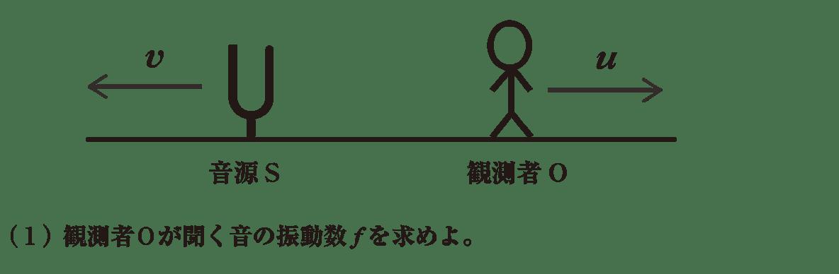 波動16 練習 (1)の問題文 図