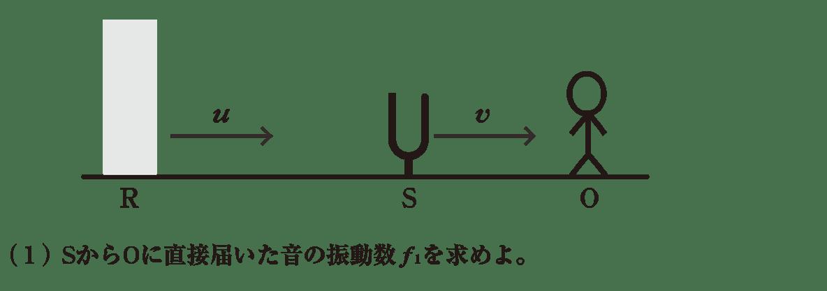 波動17 練習 (1)の問題文 図