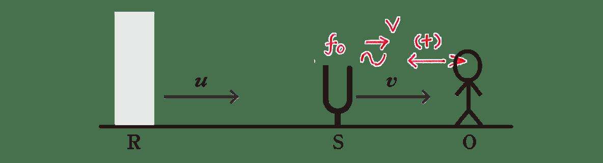 波動17 練習 図 中央のf0を含むf0より右の赤字の書き込みあり