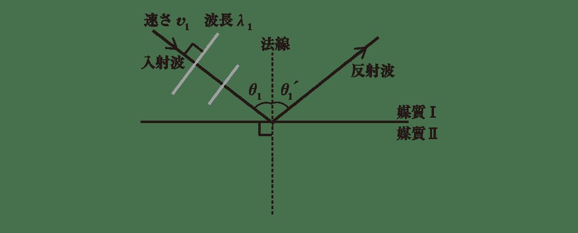 波動19 ポイント1 図 屈折波とそれに付随する部分は消す
