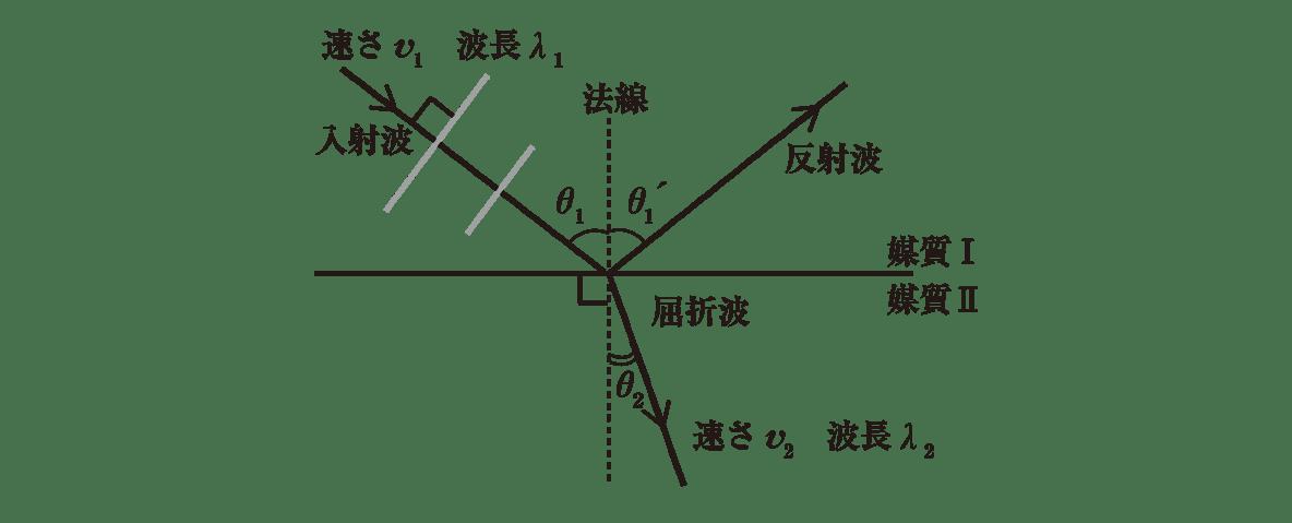 波動19 ポイント1 図