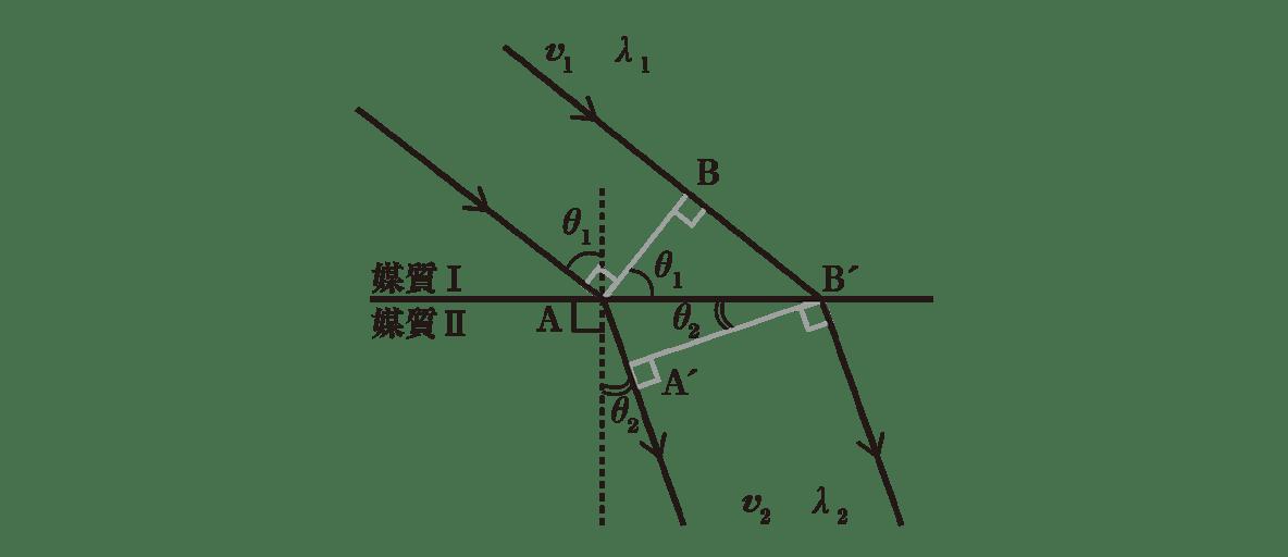波動19 ポイント2 図