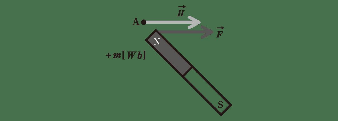 高校物理 電磁気37 ポイント2 図