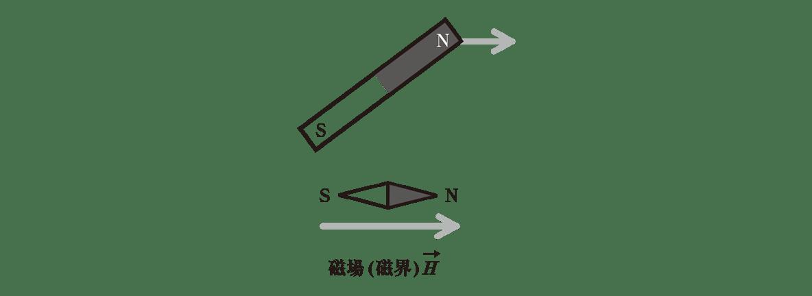 高校物理 電磁気38 ポイント1 左の2つの図