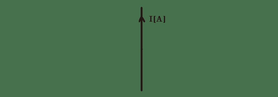 高校物理 電磁気39 ポイント1 左の図 縦線とIの矢印のみ