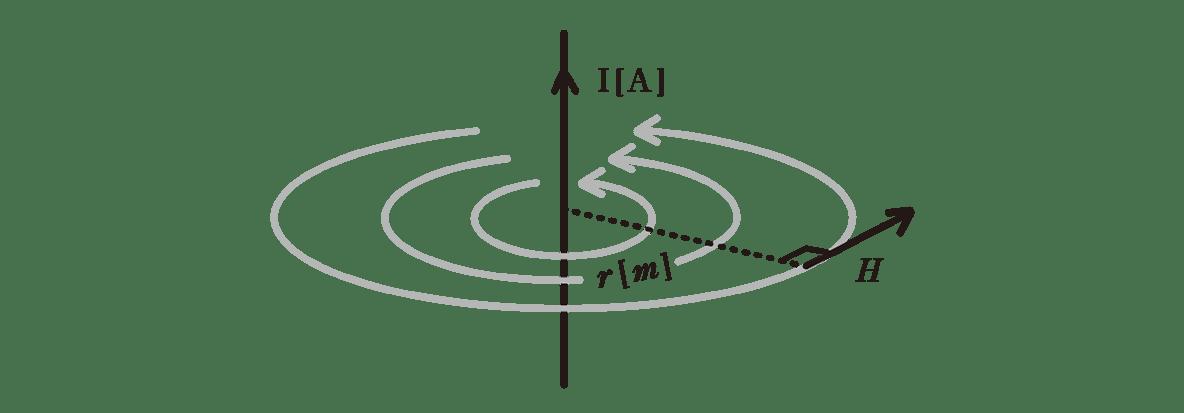 高校物理 電磁気39 ポイント1 左の図