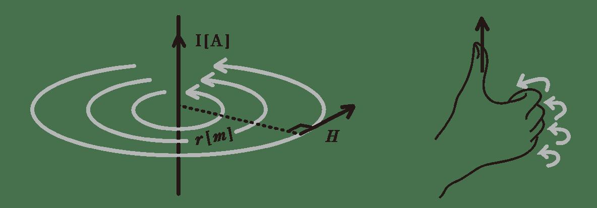高校物理 電磁気39 ポイント1 2つの図