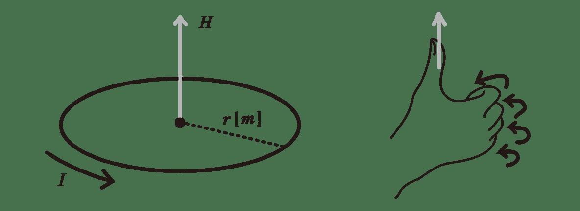 高校物理 電磁気40 ポイント1 図全て