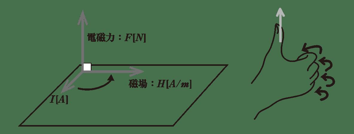 高校物理 電磁気41 ポイント2 2つの図