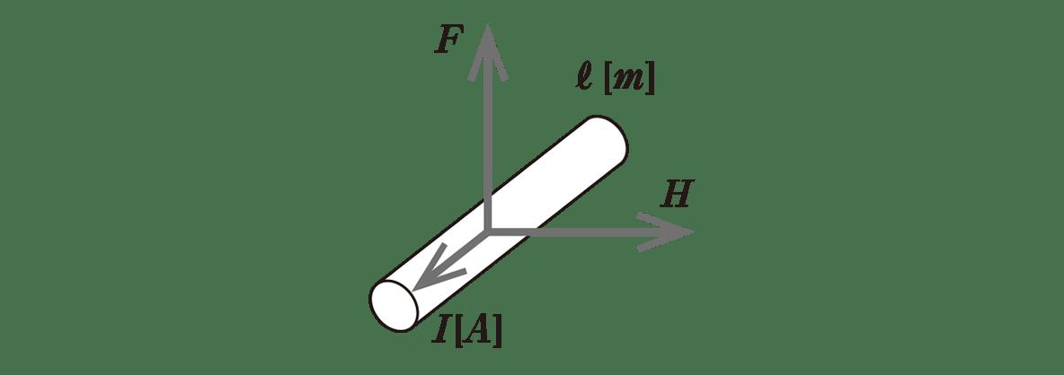 高校物理 電磁気41 ポイント3 左の図
