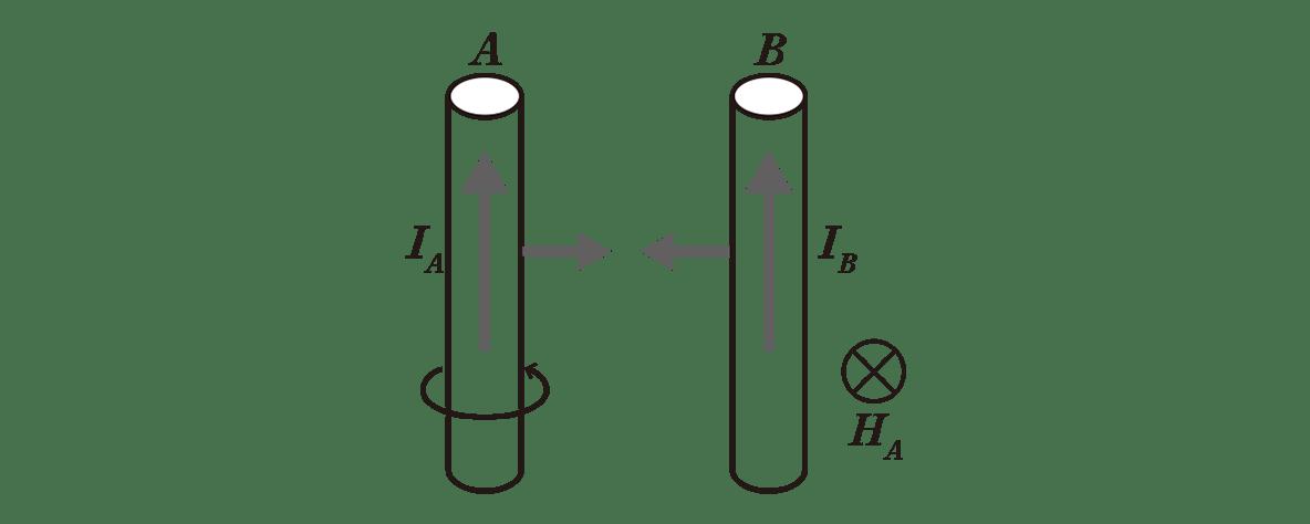 高校物理 電磁気42 ポイント1 左の図