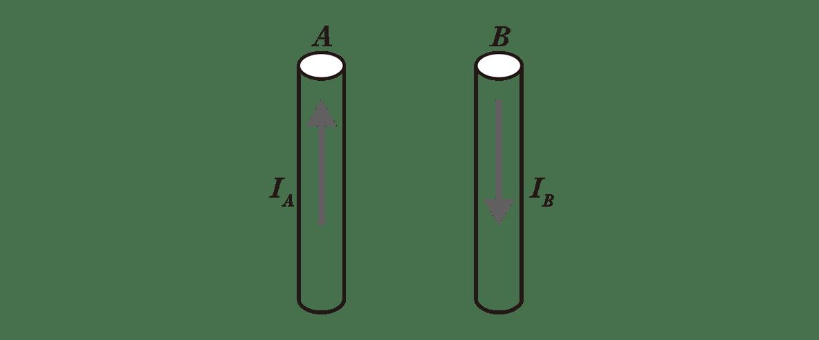 高校物理 電磁気42 ポイント1 右の図 2つの横向きの矢印カット