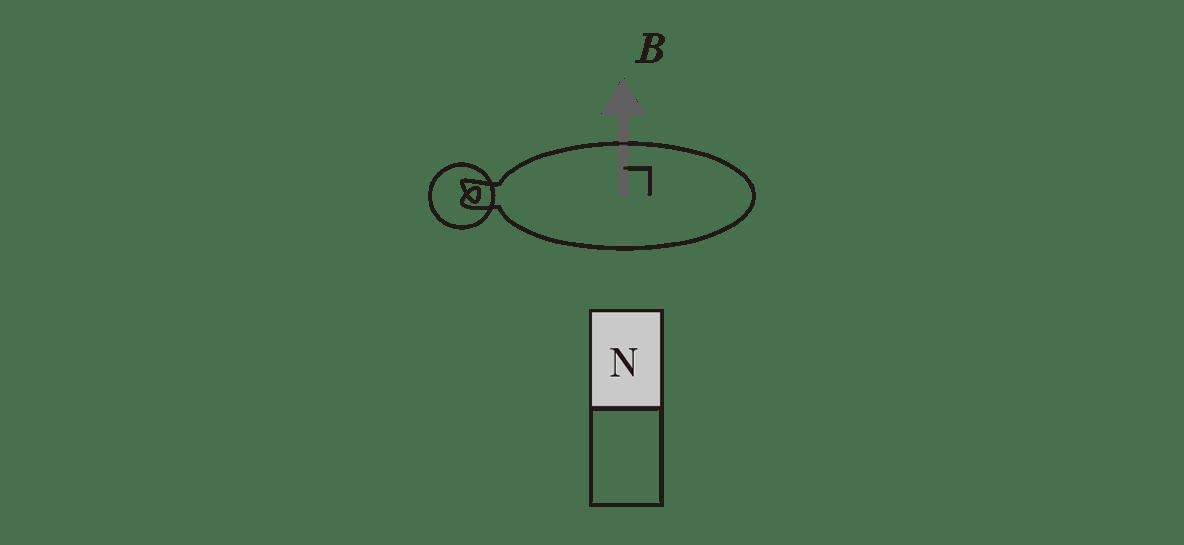 高校物理 電磁気43 ポイント1 左の図