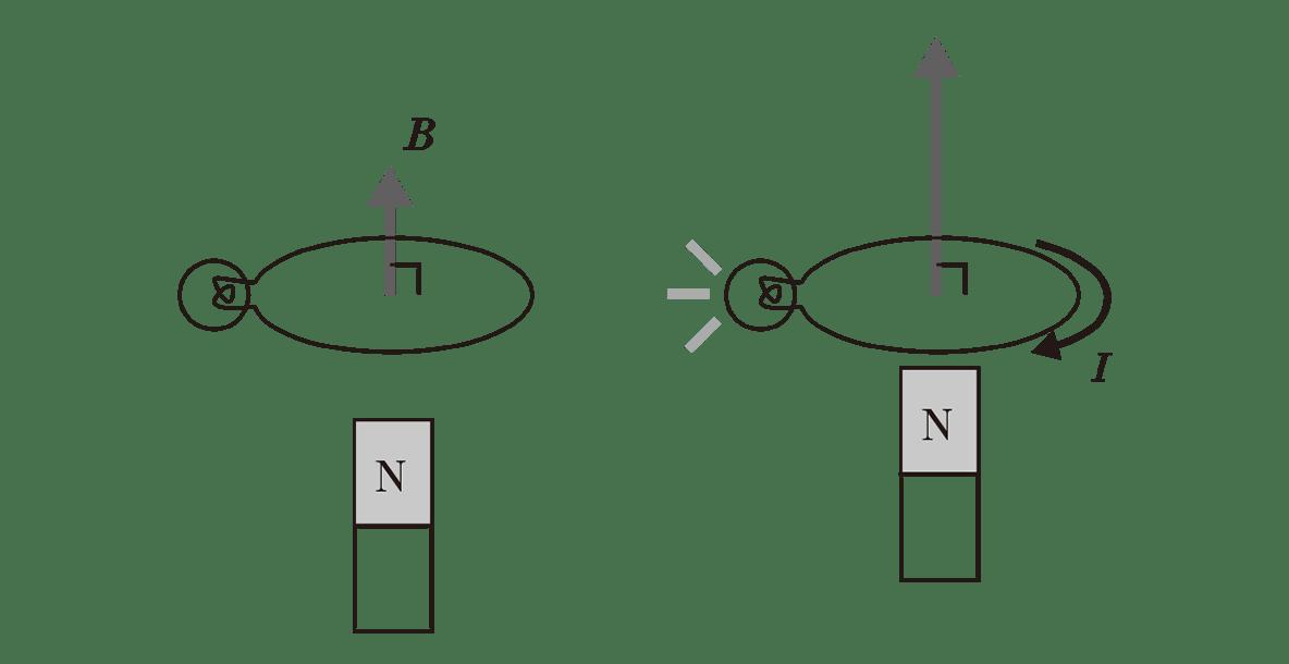 高校物理 電磁気43 ポイント1 2つの図