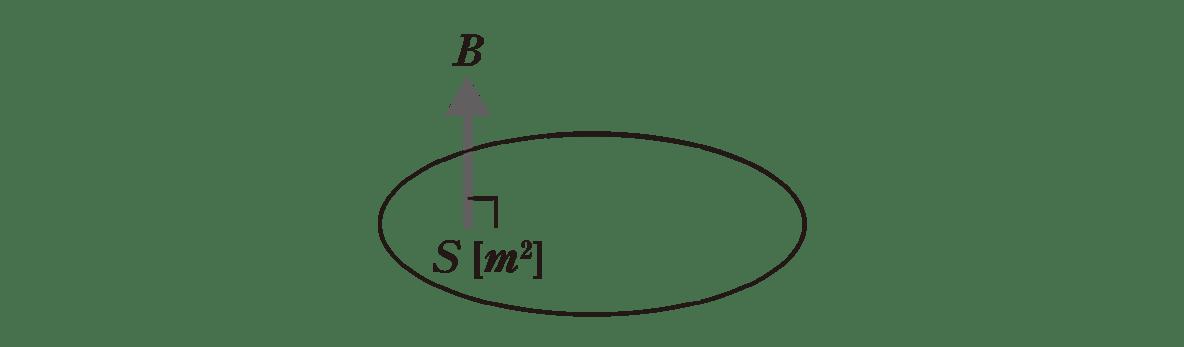 高校物理 電磁気43 ポイント2 図 円の中は、左側のBの矢印とS(m^2)のみ
