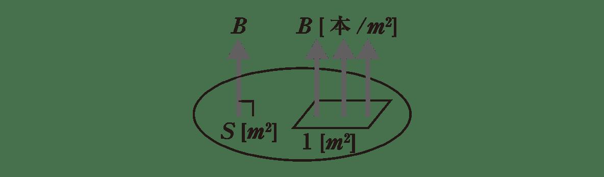 高校物理 電磁気43 ポイント2 図