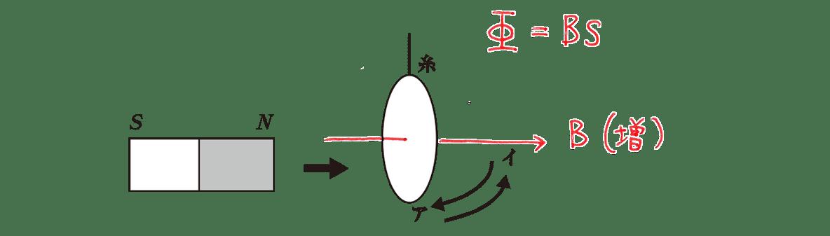 高校物理 電磁気43 練習 図 赤字の書き込み Iの矢印カット 妨げるの矢印カット