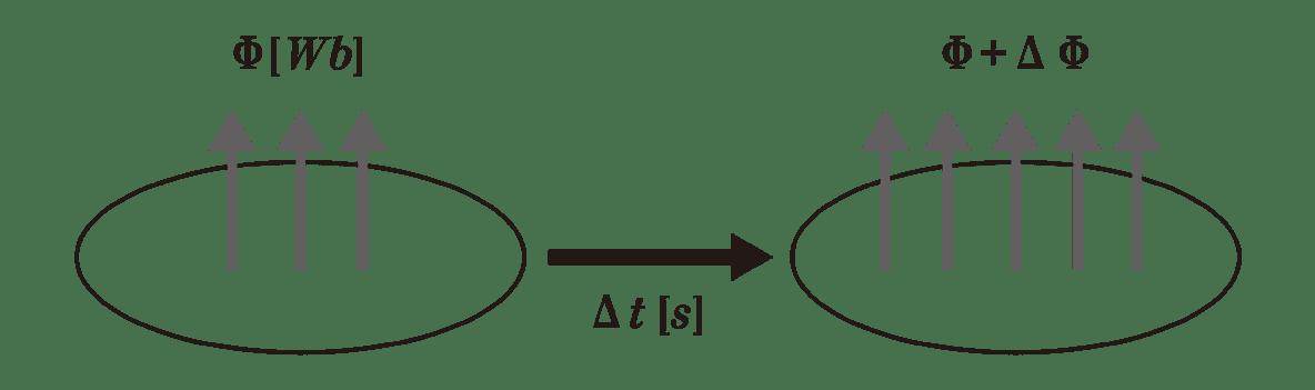 高校物理 電磁気44 ポイント1 図