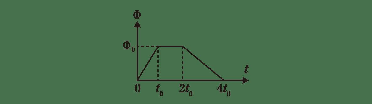 高校物理 電磁気44 練習 グラフ