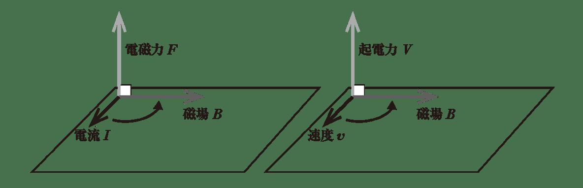 高校物理 電磁気45 ポイント2 2つの図