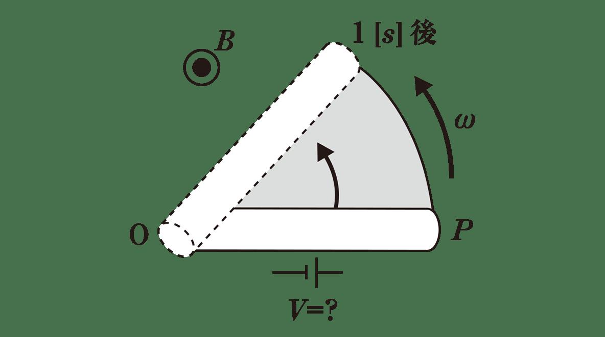 高校物理 電磁気46 ポイント1 図