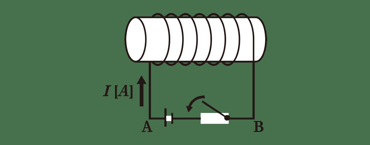 高校物理 電磁気47 ポイント1 図 コイルの下の矢印カット 磁場Hと矢印カット