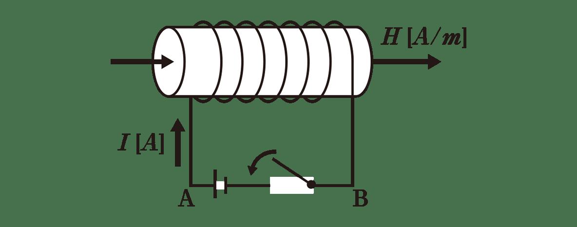 高校物理 電磁気47 ポイント1 図 コイルの下の矢印カット