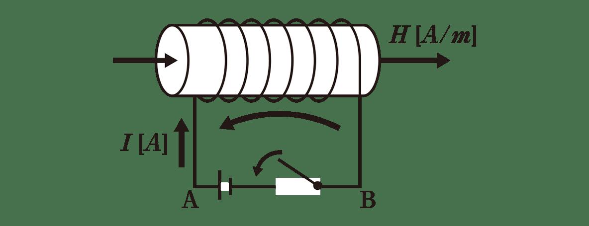 高校物理 電磁気47 ポイント1 図