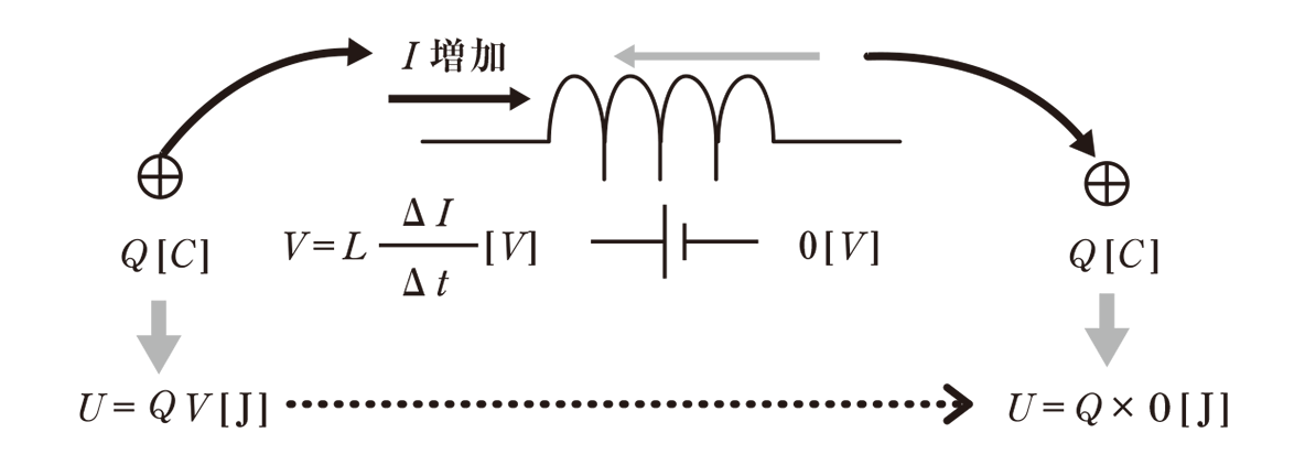 高校物理 電磁気49 ポイント1 図