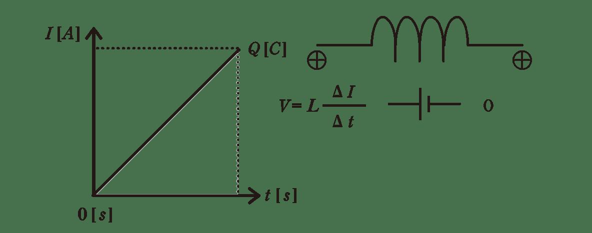 高校物理 電磁気49 ポイント2 図 全部 左のグラフの塗りつぶしなし
