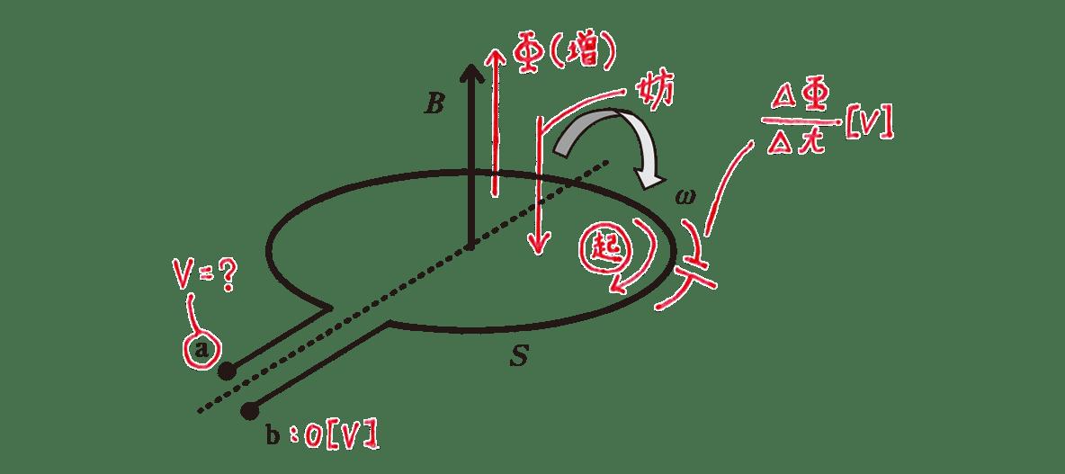 高校物理 電磁気51 練習 テキストの図 赤字の書き込み全てあり (1)で使った右側の手書き図は不要