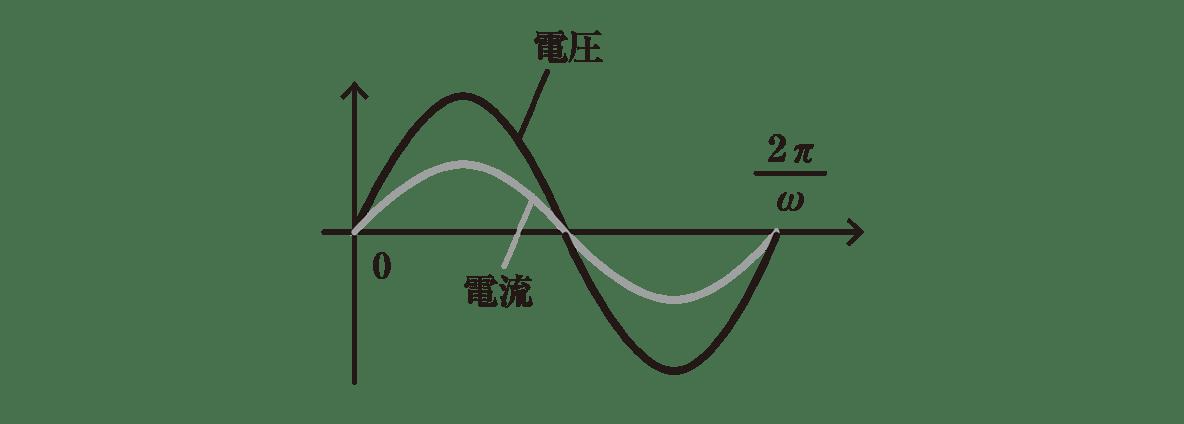 高校物理 電磁気52 ポイント2 左の図