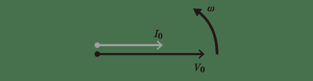 高校物理 電磁気52 ポイント2 右の図