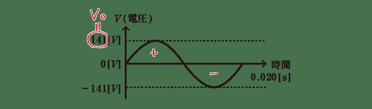 高校物理 電磁気52 練習 書き込みアリグラフ