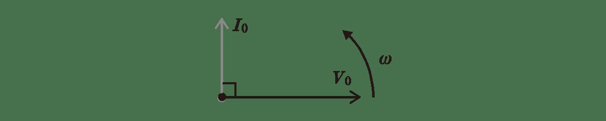 高校物理 電磁気54 ポイント1 右の図