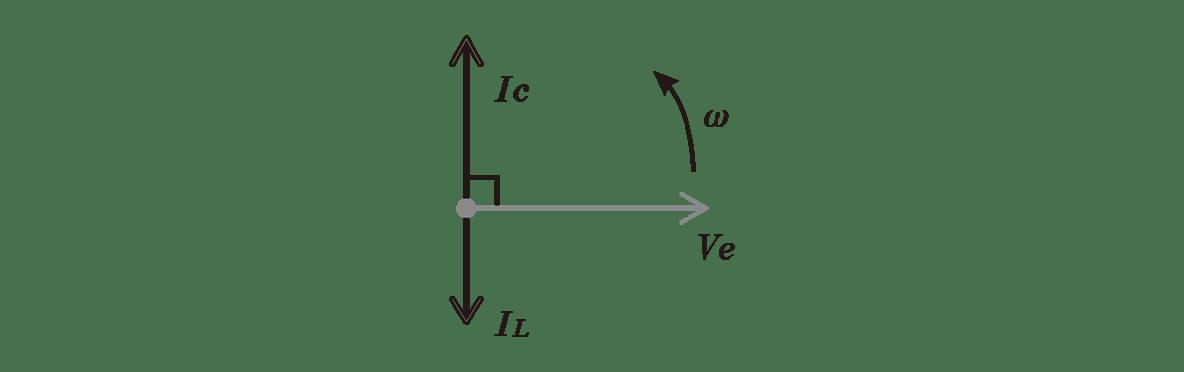 高校物理 電磁気58 ポイント1 右の図