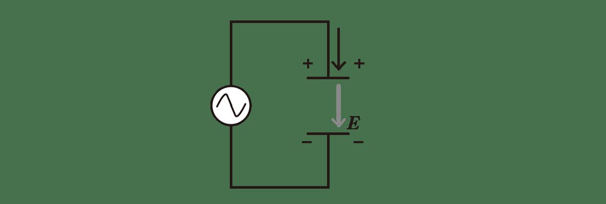 高校物理 電磁気60 ポイント1 左の図 image02にEとその矢印を加える