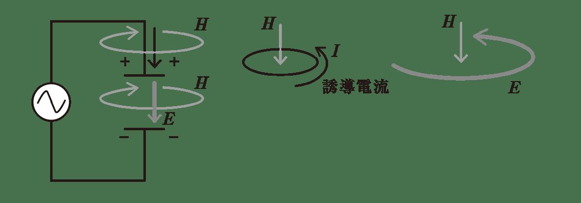 高校物理 電磁気60 ポイント1 左の図と右上の2つの図