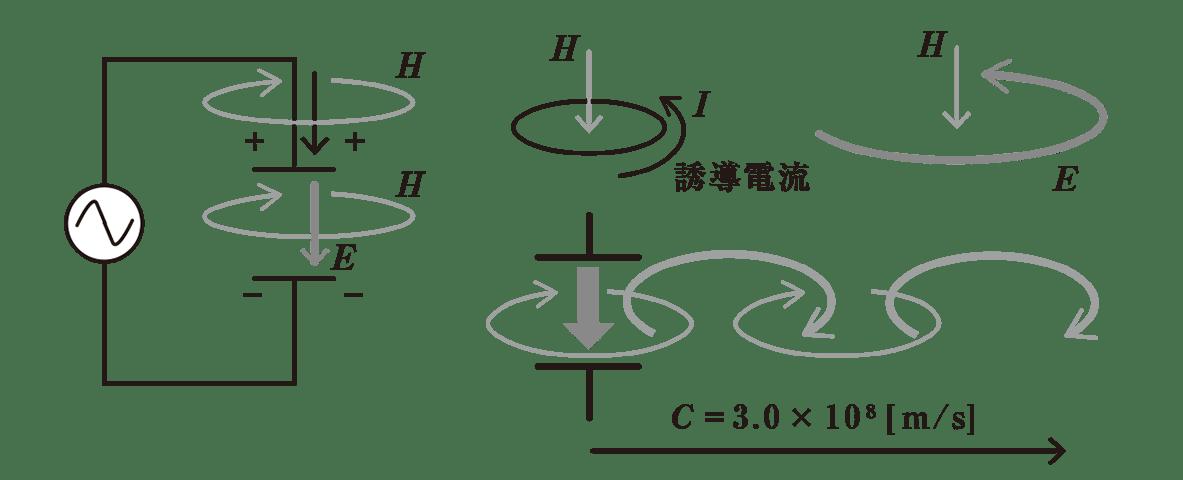 高校物理 電磁気60 ポイント1 左の図と右の4つの図
