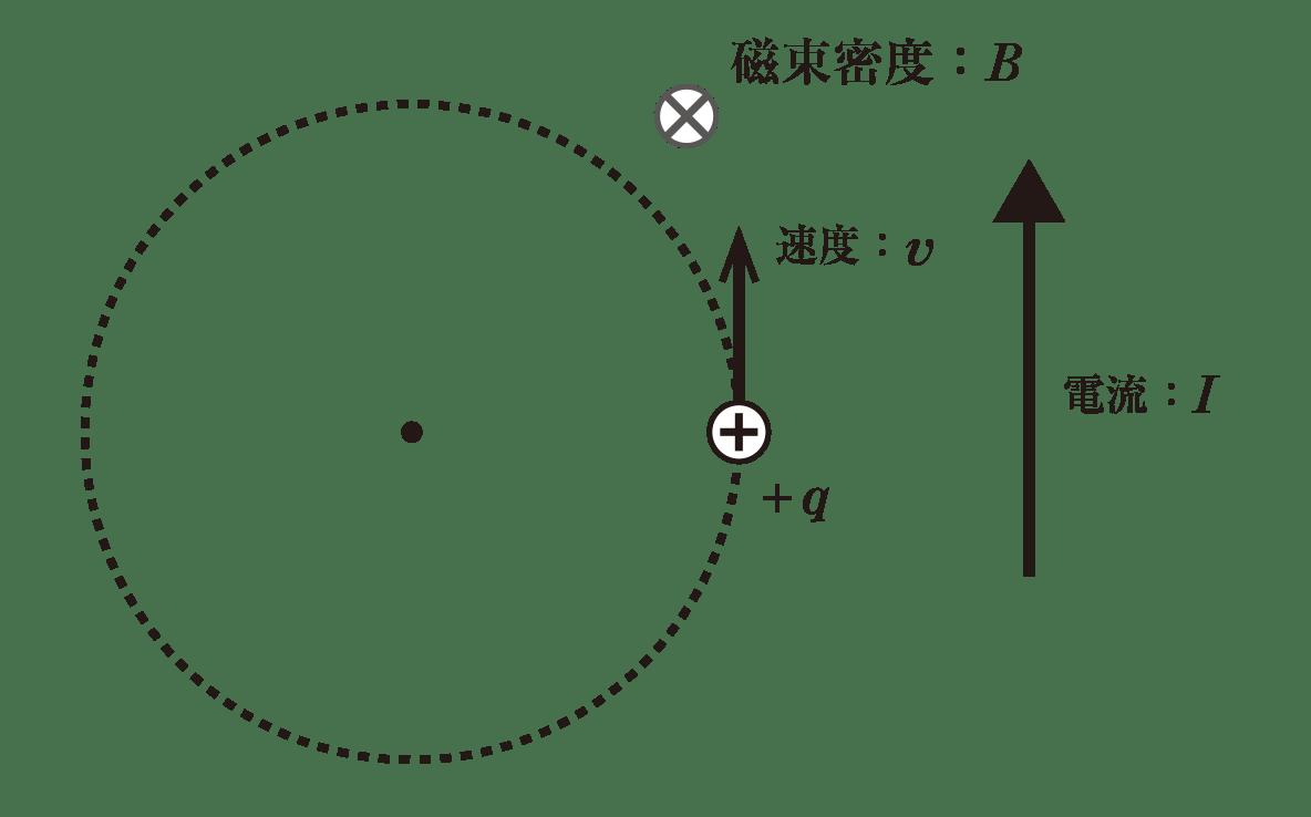 高校物理 電磁気62 ポイント1 図 image02に電流Iと上向きの矢印が加わる