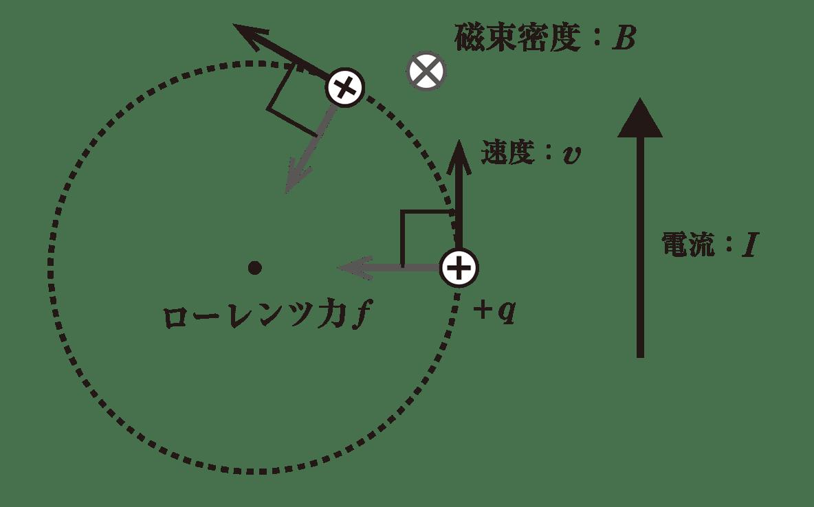 高校物理 電磁気62 ポイント1 図 +の正電荷の右にある右向きの太い矢印のみカット
