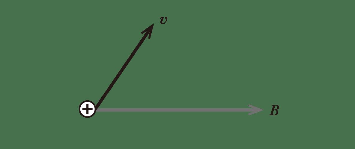 高校物理 電磁気63 ポイント1 図 +の電荷とv、Bの矢印のみ