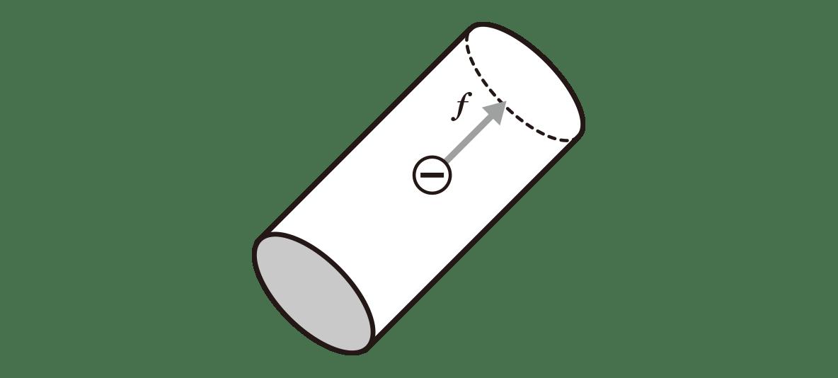 高校物理 電磁気64 ポイント1 図 Eとその矢印カット 円柱の底面についている2つの+,-をカット fの矢印の反対側の矢印カット