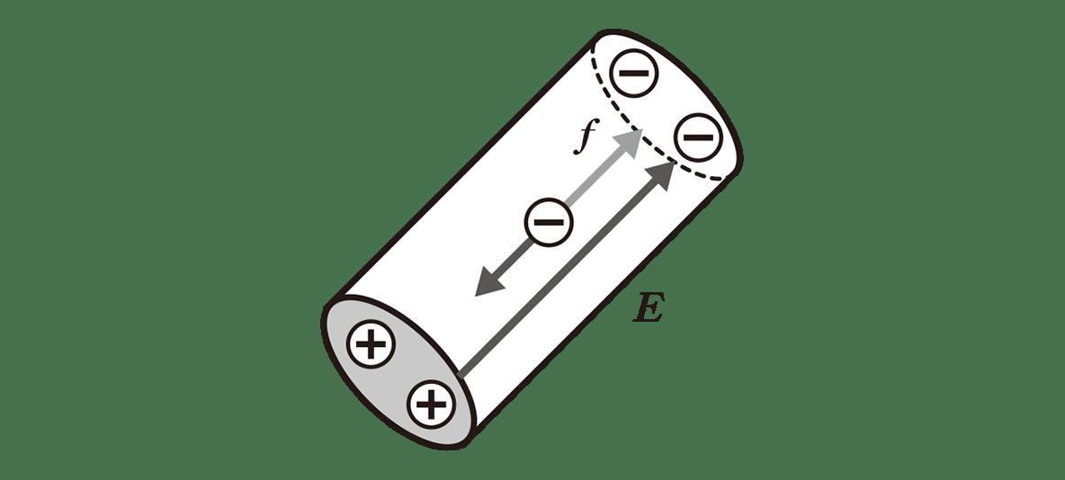 高校物理 電磁気64 ポイント1 図